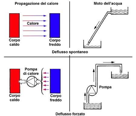 Principio di funzionamento pompe di calore