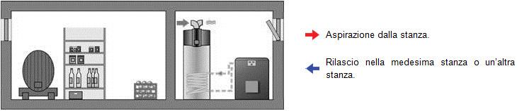 Esempio_installazione_pompe_di_calore_Austria_Email_per_produzione_di_acqua_calda_sanitaria_aspirazione_dalla_stanza