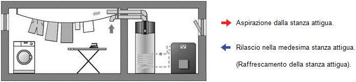 Esempio installazione pompe di calore Austria Email per produzione di acqua calda sanitaria_aspirazione dalla stanza attigua