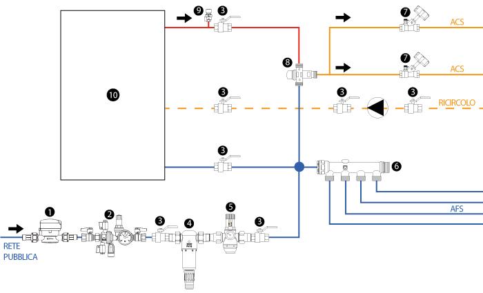 Come Realizzare L Impianto Idrico Sanitario A Regola D Arte